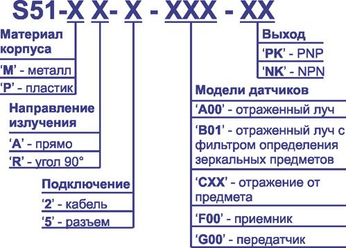 Универсальные фотоэлектрические датчики S51 серии.